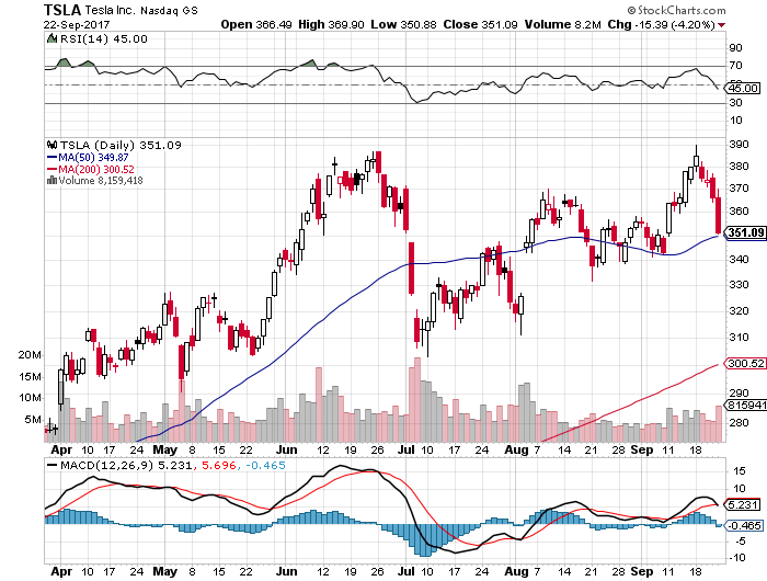 Sell Bear Call Credit Spread Option For Tesla Inc Tsla 0925