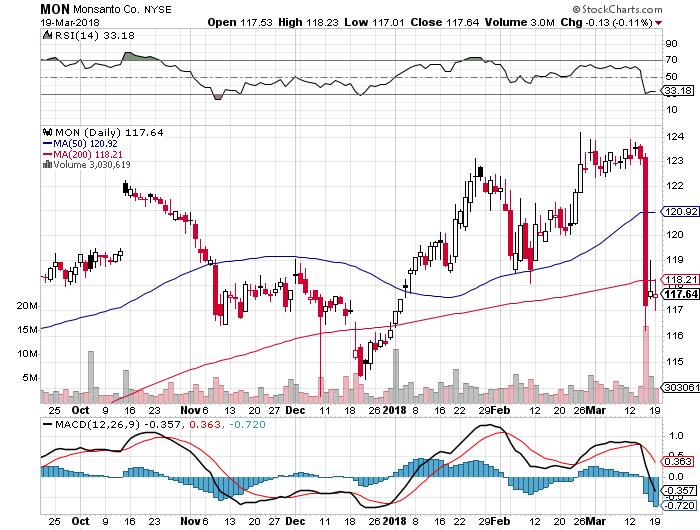 MON - Monsanto Company Stock Price - blogger.com
