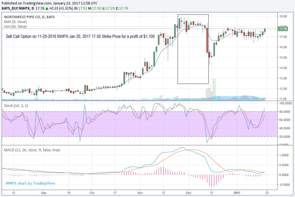 option trading strike price