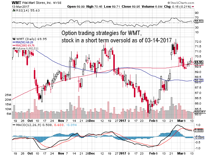 Option Trading Strategies For Stock Symbol Wmt Stock Oversold As Of
