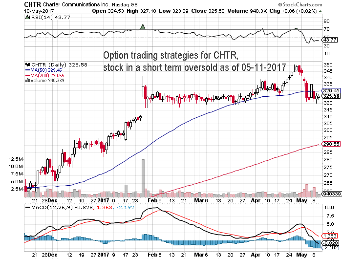 Option Trading Strategies For Stock Symbol Chtr Stock Oversold As Of