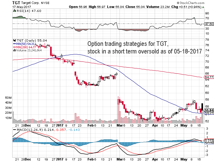 Option Trading Strategies For Stock Symbol Tgt Stock Oversold As Of